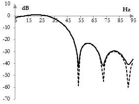 Magnitude response of an under-sampled low pass filter in the original pass band