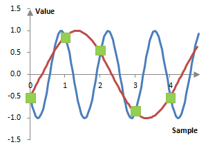 Example aliasing of simple waves