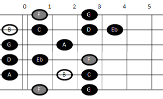 Altered scale on guitar (pattern one)
