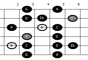 Altered scale on guitar (pattern two)