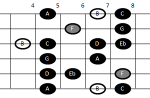 Altered scale on guitar (pattern three)