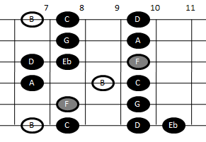 Altered scale on guitar (pattern four)