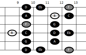 Altered scale on guitar (pattern five)