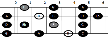 Example pattern for playing the altered scale on mandolin (pattern one)