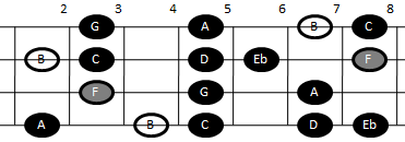 Example pattern for playing the altered scale on mandolin (pattern two)