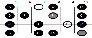 Example pattern for playing the altered scale on mandolin (pattern three)