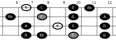 Example pattern for playing the altered scale on mandolin (pattern four)
