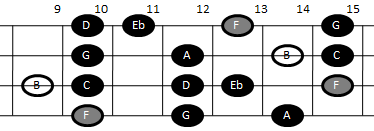 Example pattern for playing the altered scale on mandolin (pattern five)