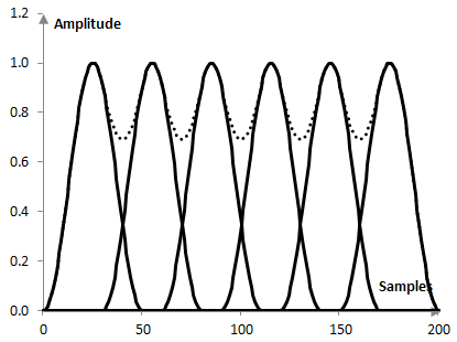 Example total amplitude for the Hann window with a certain amount of overlap