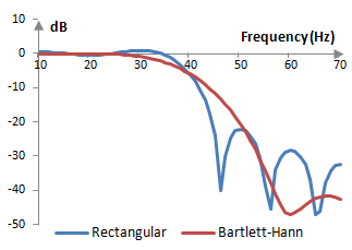 Magnitude response of a low pass filter with and without the Bartlett-Hann window