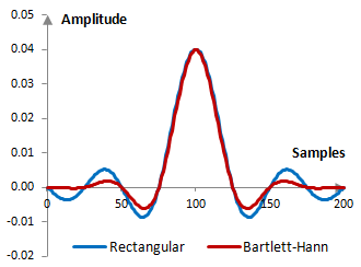Impulse response of a low pass filter with and without the Bartlett-Hann window