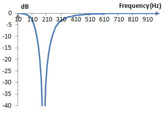 Magnitude response of an example band stop Bessel filter of order two
