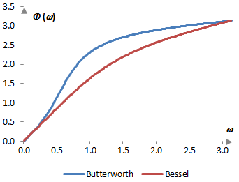 Phase response of an example low pass Bessel filter and Butterworth filter of order two