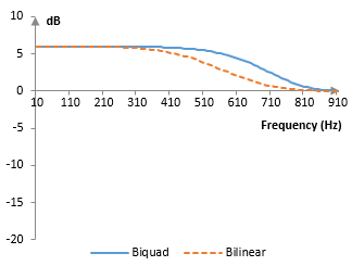 Magnitude response of the second order low-boost shelving filter with the bilinear and biquad transformations
