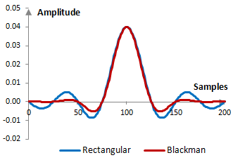 Impulse response of a low pass filter with and without the Blackman window