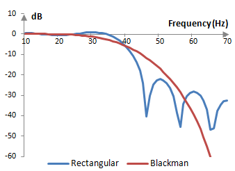 Magnitude response of a low pass filter with and without the Blackman window