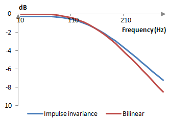 Comparison of two second order low pass Butterworth filters