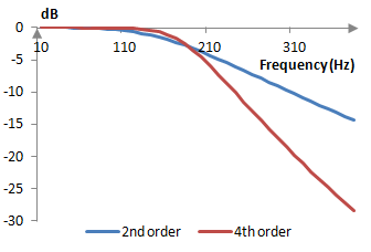 Comparison of the second order and fourth order Butterworth filters