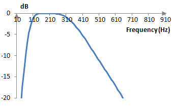 Magnitude response of the example second order band pass Butterworth filter