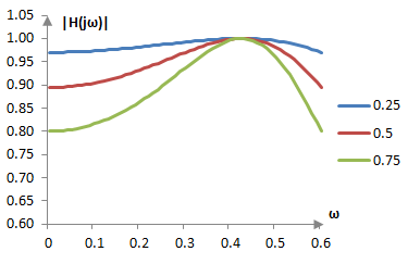 Example behavior of the Chebychev type I filter gain function in the pass band