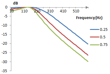 Example magnitude responses for low pass Chebychev type I filters with different values for epsilon