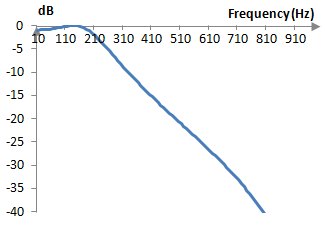 Magnitude response of the example low pass Chebychev type I filter of order two