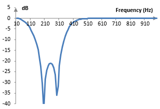 Magnitude response of an example band stop Chebychev type II filter of order two