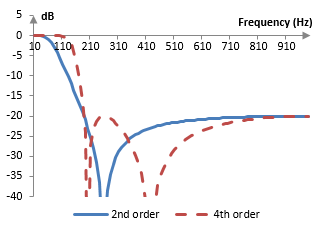 Magnitude response of a fourth order and second order low pass Chebychev type II filters