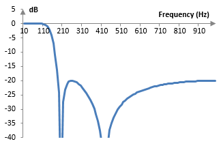 Magnitude response of the example low pass Chebychev type II filter of order four