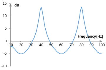 Magnitude response of a feedback comb filter