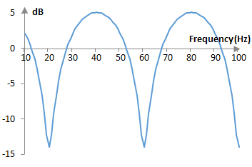 Magnitude response of an example feedforward comb filter
