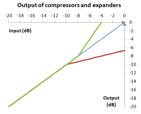 Output (response graph) of an example compressor and an example expander