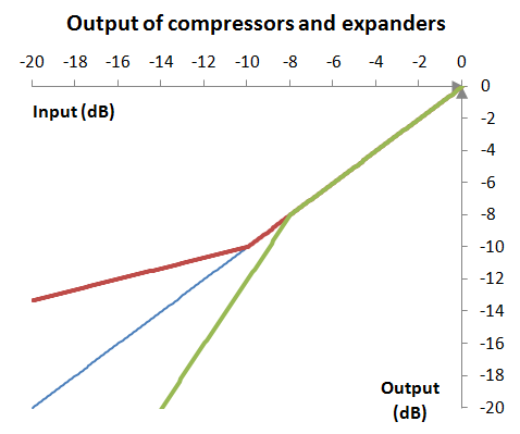 Output (response graph) of the same example compressor and expander