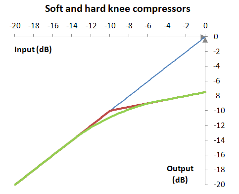 Output (response graph) of a soft knee compressor