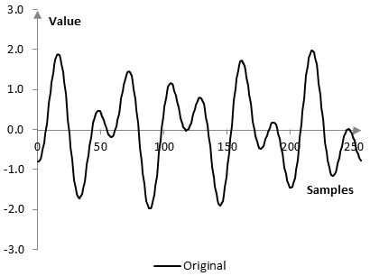 Graph of the example signal
