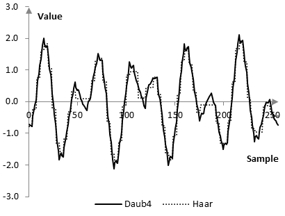 Graph of the reconstructed signal after the Daubechies Daub4 wavelet transform and the Haar wavelet transform
