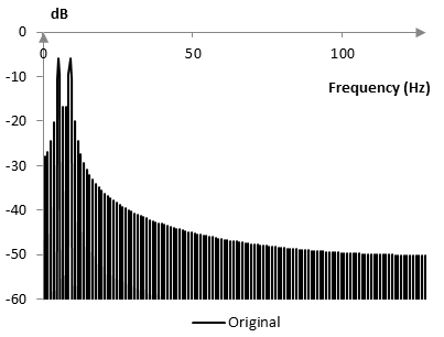Frequency content of the original signal