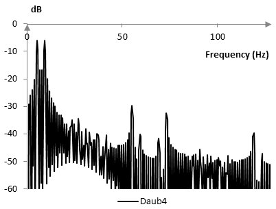 Frequency content of the reconstructed Daubechies Daub4 wavelet transform signal