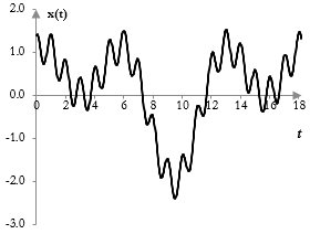 A signal composed of three simple waves