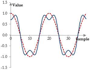 Introducing the first odd order harmonic in a signal to mimic distortion