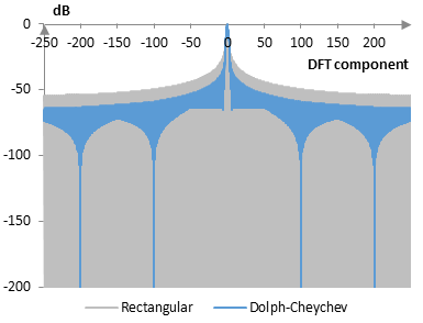 Discrete Fourier transform of the Dolph-Chebychev window
