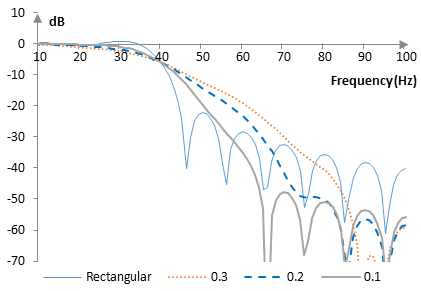 Magnitude response of a low pass filter with and without the Dolph-Chebychev window