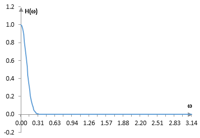 Plot of the Dolph-Chebychev magnitude response function