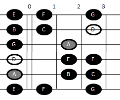 Example pattern for playing the Dorian scale on guitar (pattern one)
