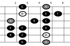 Example pattern for playing the Dorian scale on guitar (pattern two)