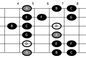 Example pattern for playing the Dorian scale on guitar (pattern three)