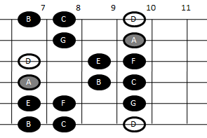 Example pattern for playing the Dorian scale on guitar (pattern four)