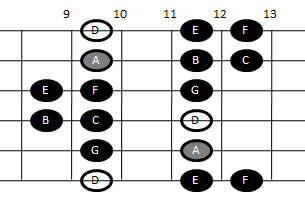 Example pattern for playing the Dorian scale on guitar (pattern five)
