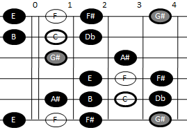 Example pattern for playing the enigmatic scale on guitar (pattern one)