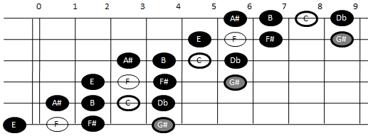 Example pattern for playing the enigmatic scale on guitar (pattern two)
